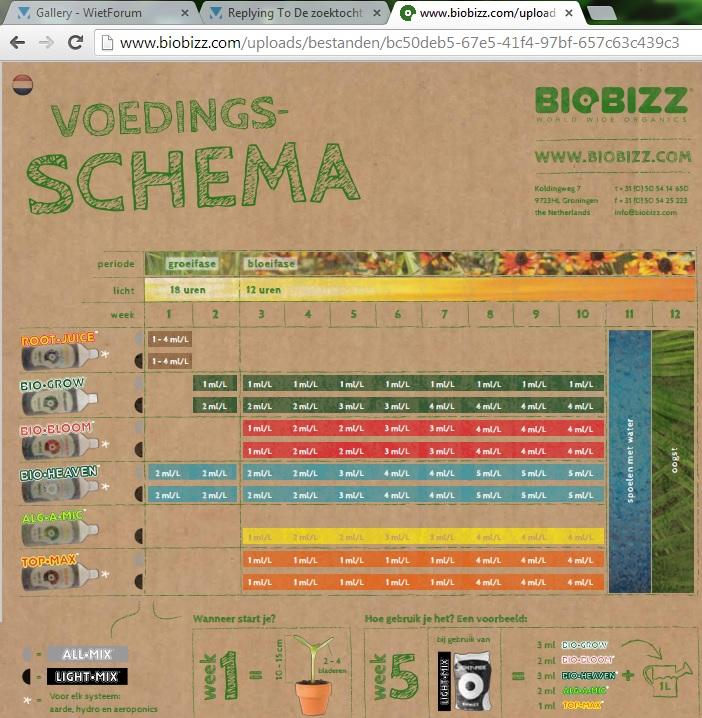 Biobizz kweekschema